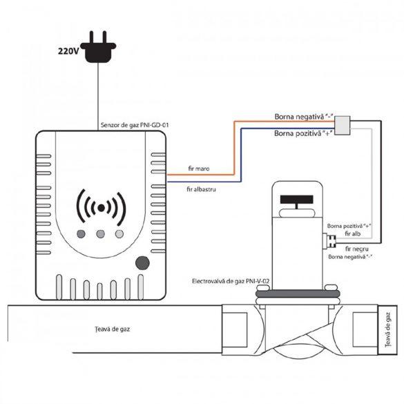 PNI Gázérzékelő készlet mágnesszeleppel (2014172)