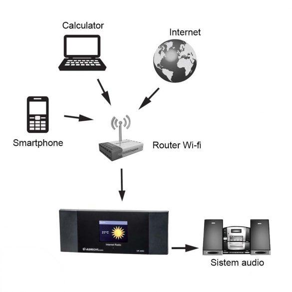 Albrecht DR 460 C hordozható WiFi-s Internetes rádió adapter, színes kijelzővel (27462)