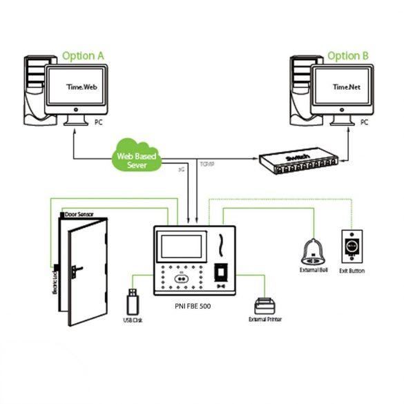 PNI Biometrikus arcfelismerő és ujjlenyomatolvasós beléptető rendszer (PNI-FBE500)