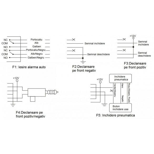 PNI Központizár vezérlő csomag (PNI288)